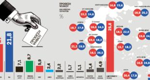 Νέα δημοσκόπηση για το ¨ΕΘΝΟΣ»: Κλείνει η ψαλίδα ΣΥΡΙΖΑ Ν.Δ.