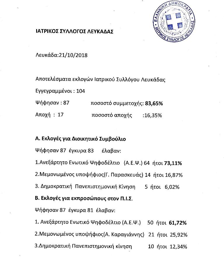 Αποτελέσματα εκλογών στον Ιατρικό Σύλλογο Λευκάδας