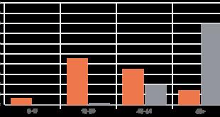 Ημερήσια πορεία του κορωνοϊού: Νέα κρούσματα θάνατοι