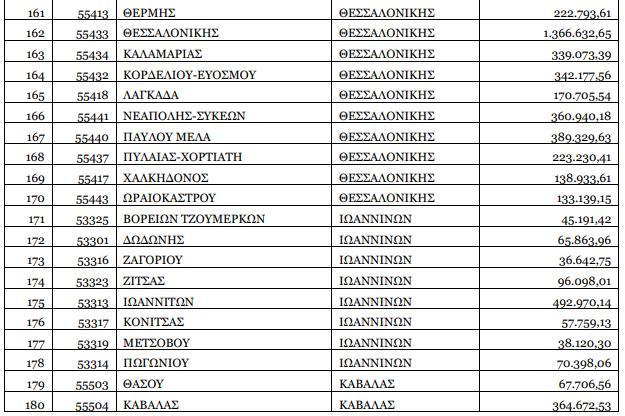 Πως μοιράζονται οι Δήμοι τα 50 εκατ. για τον κορωνοϊό
