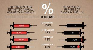 Πως τα εμβόλια έκαναν τον κόσμο καλύτερο